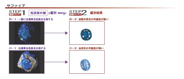 蛍光反応2サファイア